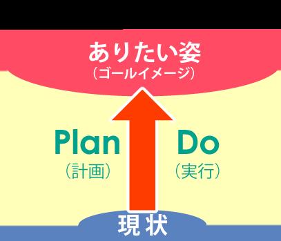目的達成の手段